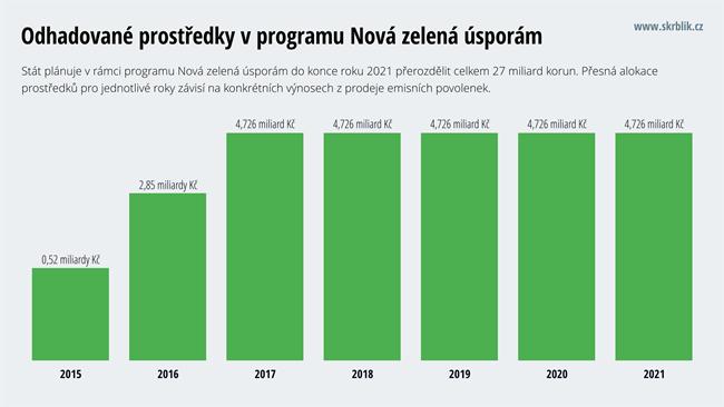Dotace z programu Nová zelená úsporám