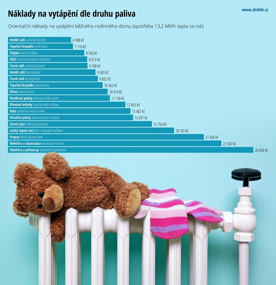 Náklady na vytápění dle druhu paliva