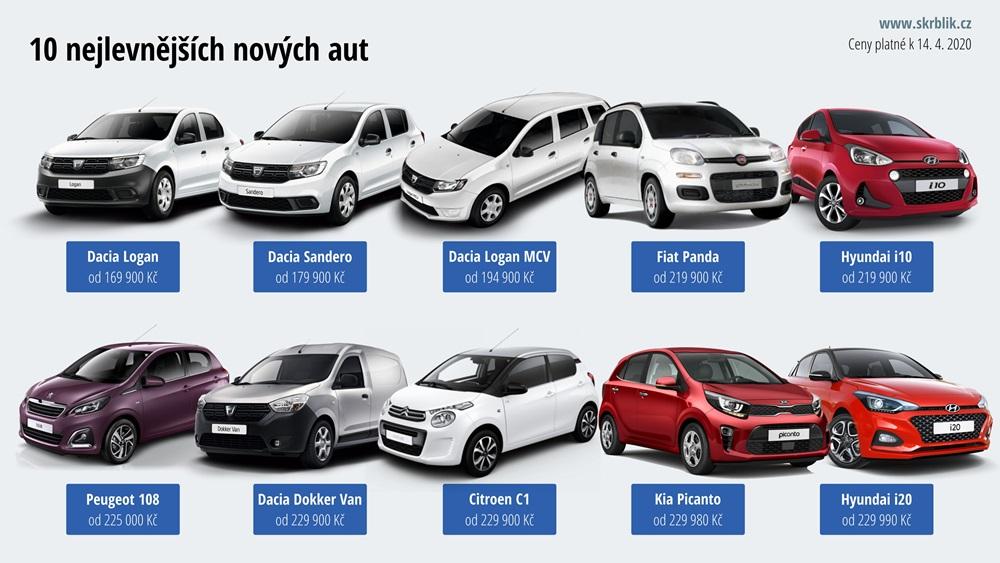 Nejlevnější nová auta v Česku 2017
