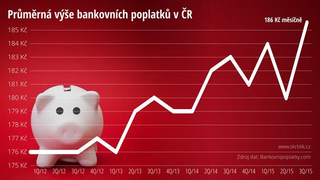 Průměrná výše bankovních poplatků