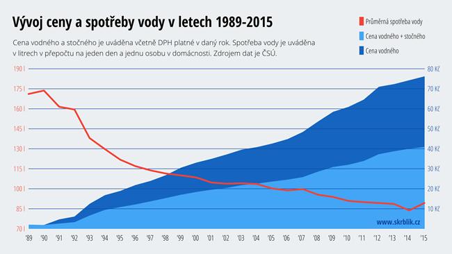 Vývoj ceny vody v letech 1989-2018