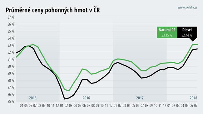 Průměrné ceny pohonných hmot v ČR
