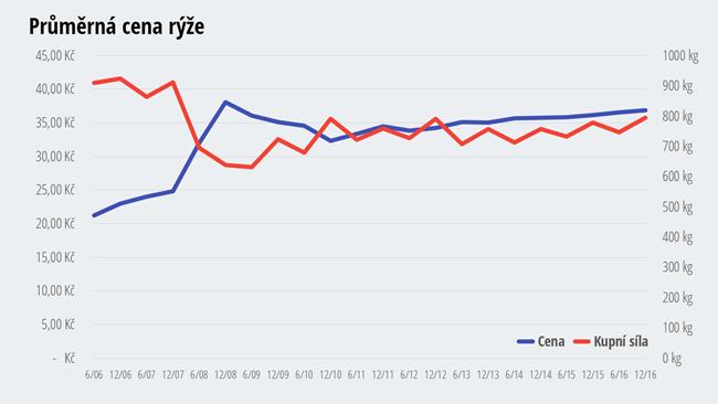 Cena rýže - jak zdražovala a zlevňovala rýže?