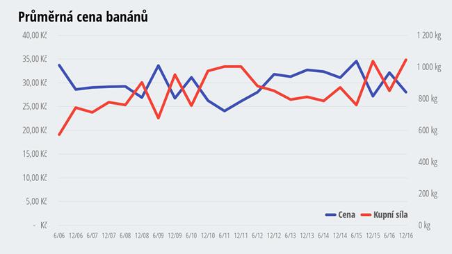 Cena banánů - jak zdražovaly a zlevňovaly banány?