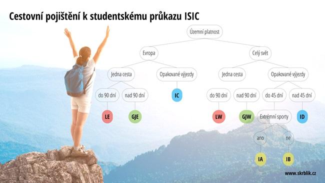 Cestovní pojištění ISIC