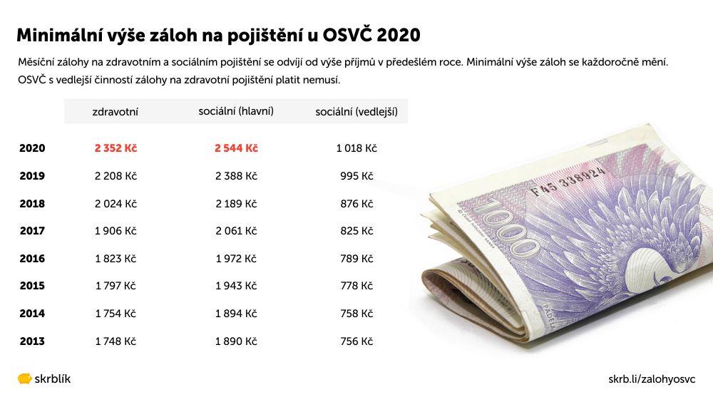 Minimální zálohy na zdravotní a sociální pojištění 2020