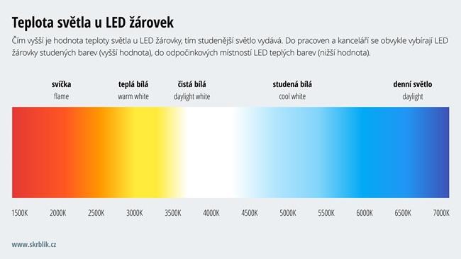 Teplota světla u žárovek