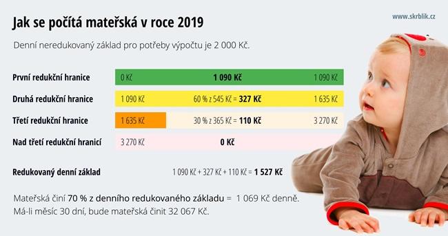 Výpočet mateřské 2019