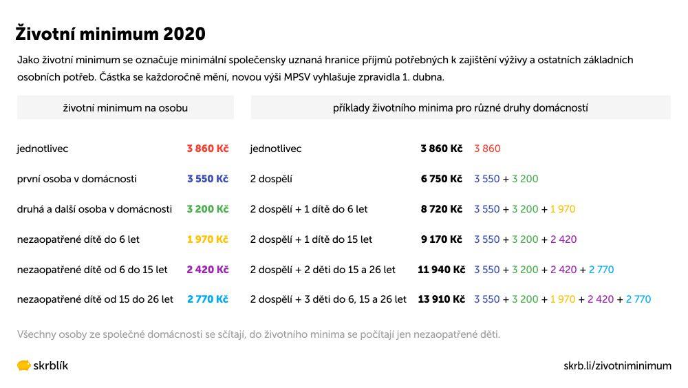 Životní minimum 2020