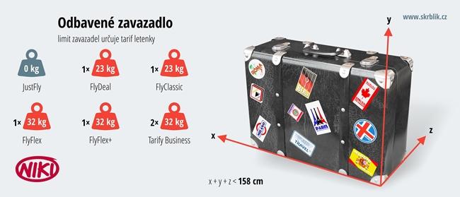 Odbavená (zapsaná) zavazadla u aerolinek Niki 2018