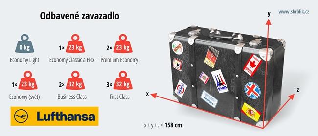 Odbavená (zapsaná) zavazadla u aerolinek Lufthansa 2018