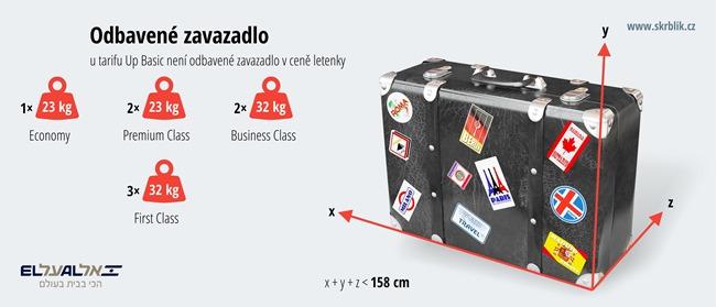 Odbavená (zapsaná) zavazadla u El Al 2020